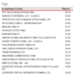 top hedge funds