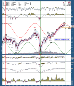 dow weekly cycle